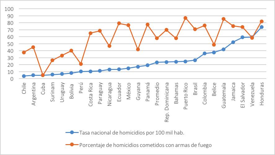 Gráfico 2. Relación entre tasas nacionales de homicidio y porcentaje de homicidios por armas de fuego